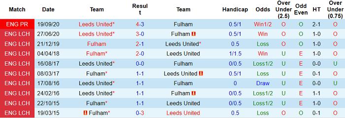 Lịch sử đối đấu Fulham - Leeds