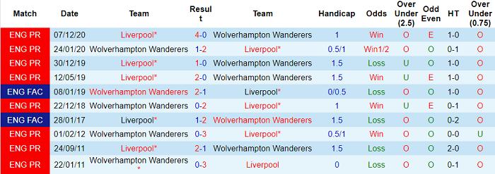 Thống kê đối đầu giữa hai đội