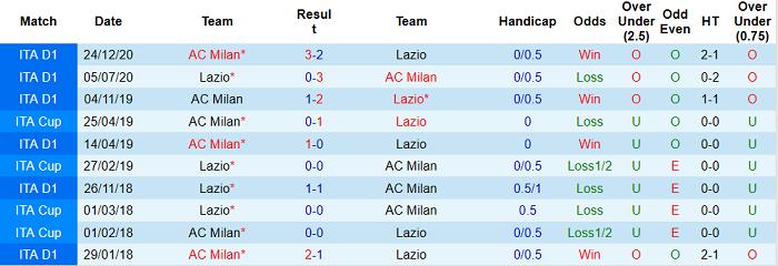 Sức mạnh của hàng công sẽ giúp Milan (trái) có điểm rời Olimpico