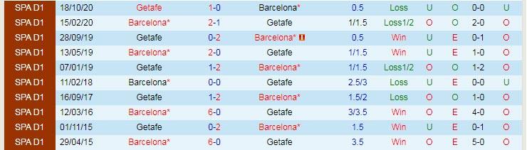 Lịch sử đối đầu giữa Barcelona và Getafe.