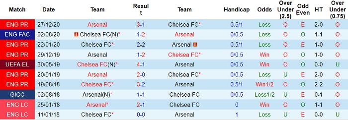 Lịch sử đối đầu giữa Chelsea vs Arsenal