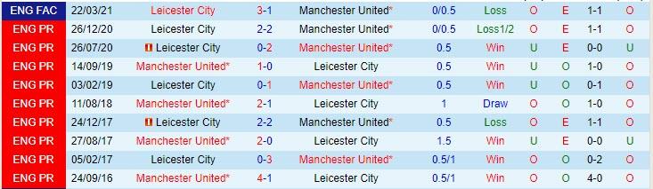 Lịch sử đối đầu giữa MU vs Leicester
